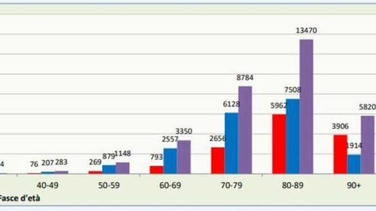 Coronavirus in Italia: il 49, 6% dei morti in Lombardia. Dai sintomi al decesso in media 11 giorni