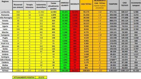 Coronavirus in Italia, il bollettino del 23 giugno: 238.833 casi positivi e 34.675 morti
