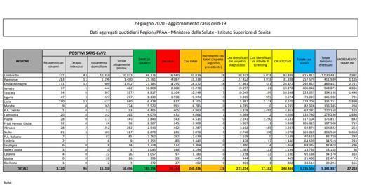 In Italia   6 morti in un giorno: è il dato più basso da febbraio