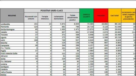 Balzo dei nuovi positivi: sono 386,  un terzo in Veneto.  Tre  morti