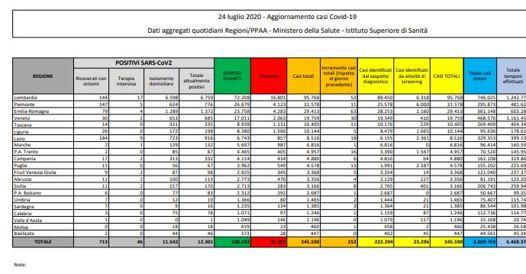 In Italia  252 nuovi positivi e 5 morti  (0 in Lombardia). I dati del coronavirus: l'ultimo bollettino
