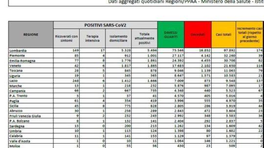 Contagi ancora in salita: 947 nuovi casi (dato più alto dal 14 maggio) e 9 morti.  Su anche i ricoveri  (+36)