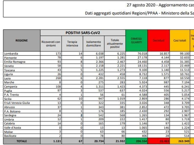 Coronavirus in Italia: 1.411 nuovi casi e 5 morti nelle ultime 24 ore (con 94 mila tamponi)