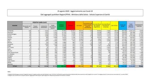 Coronavirus in Italia, il bollettino del 25 agosto: 878 nuovi casi e 4 morti nelle ultime 24 ore