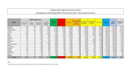 Coronavirus in Italia, il bollettino del 29 agosto: 1.444 nuovi casi e un morto nelle ultime 24 ore