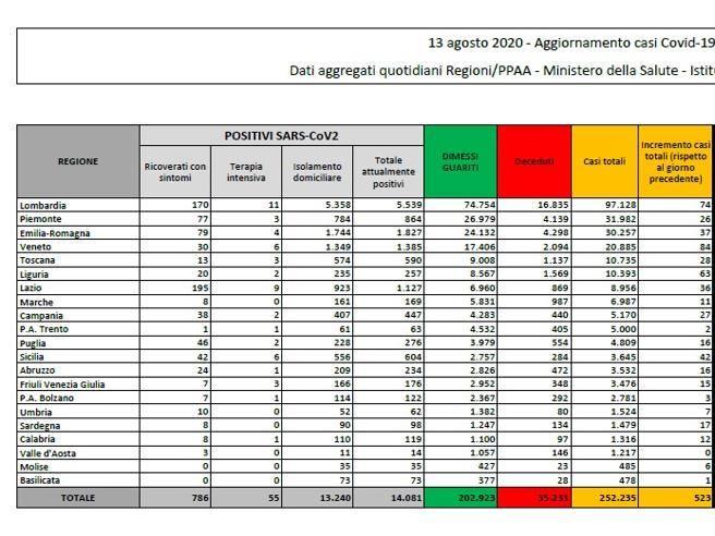 Covid, i casi continuano a salire: 523 nuovi contagi e 6 morti in 24 ore. Il bollettino