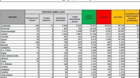 I nuovi contagi sono 384: 10 i morti nelle ultime 24 ore