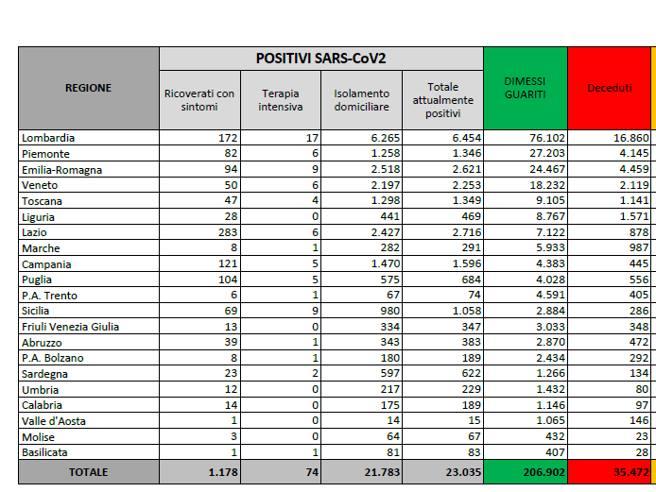 In Italia 1.462 nuovi casi e 9 morti nelle ultime 24 ore. Oltre 97 mila i tamponi effettuati