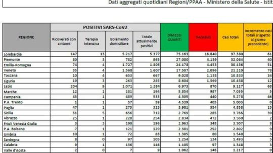 In Italia,  479 nuovi casi e 4 morti Per numero di positivi è la peggior settimana dal 17-24 maggio