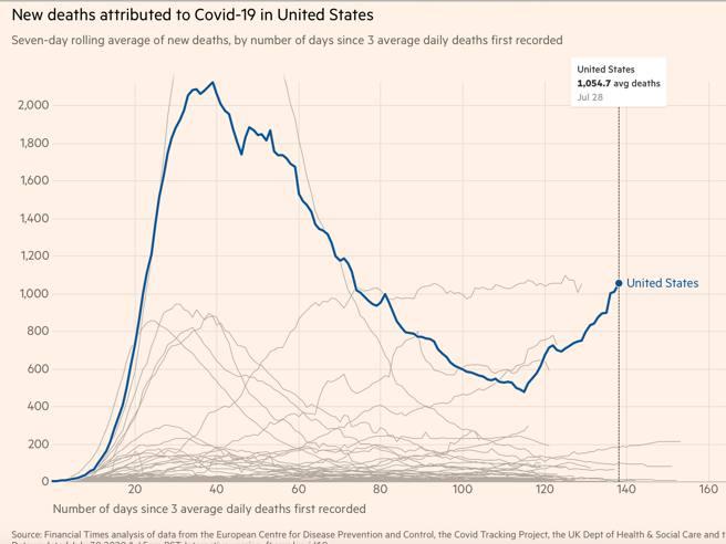 Usa: record di decessi in un solo giorno, il più alto al mondo