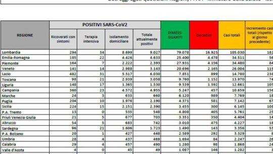 Coronavirus in Italia,   1.392 nuovi casi e 14 morti in 24 ore: superati i 300 mila contagi totali