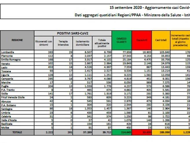 In Italia  1.229 nuovi casi e 9 morti. Più di 80 mila i tamponi