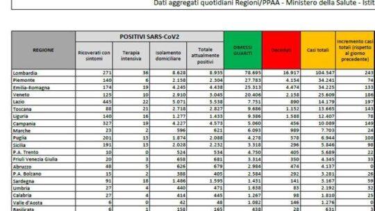 In Italia 1.638 nuovi contagi. Tornano a crescere i morti: sono stati 24 in un giorno