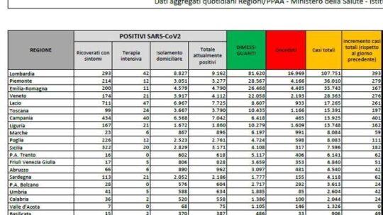 Coronavirus, in Italia  2.844 nuovi contagi e 27  morti.  I tamponi sono 119mila. In Campania 401 casi