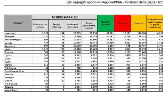 Coronavirus in Italia, il bollettino di oggi 21 ottobre: 15.199 nuovi casi e 127 morti