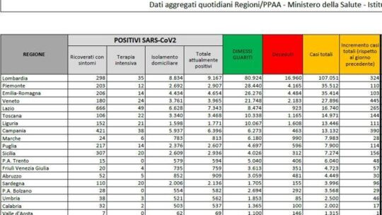 Coronavirus, un balzo nei contagi:  2.548 nuovi casi, mai così tanti da 5 mesi. Impennata in Veneto