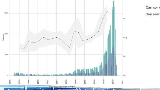 I dati del monitoraggio del Covid in Italia: 11 regioni a rischio elevato, se ne salva solo una