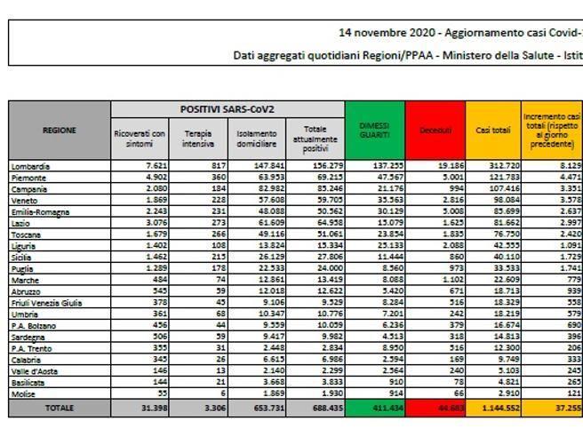 Contagi in calo:  37.255 nuovi casi nelle ultime 24 ore (con 227 mila tamponi)   e 544 morti Il bollettino