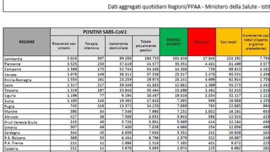 Coronavirus in Italia, il bollettino di oggi 4 novembre: 30.550 nuovi casi e 352 morti
