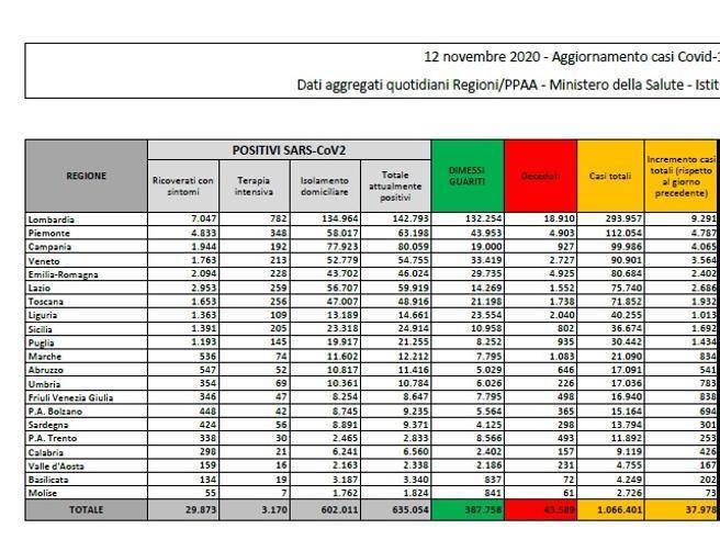 Il bollettino: 37.978 nuovi casi (con record di tamponi) e 636 morti Risale il tasso di positività: 16%