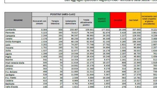 Il bollettino di oggi  In Italia 37.242 nuovi casi e 699 morti