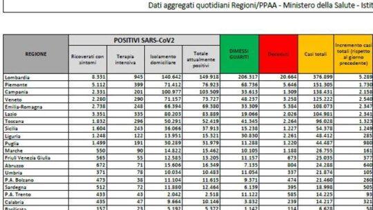 In Italia 22.930 nuovi casi e 630 morti. Superate le 50 mila vittime dall'inizio dell'epidemia