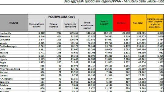 In Italia 23.232 nuovi casi e record di decessi della seconda ondata:  853. Cala tasso di positività:  12,3%