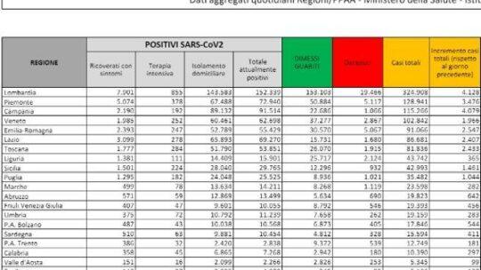 In Italia  27.354 nuovi casi e 504 morti in un giorno. Cresce il tasso di positività: è al 18%