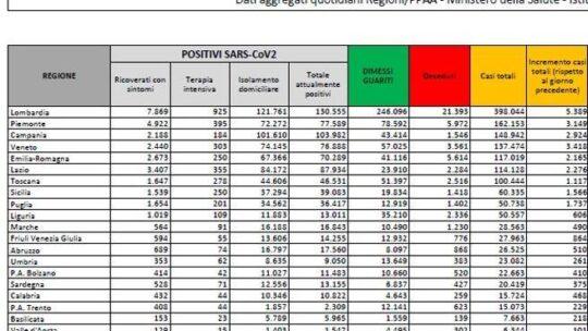 In Italia  28.352 nuovi casi e 827 morti in  24 ore. Il tasso di positività al 12,7%  Il bollettino