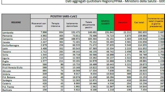 In Italia 29.003 nuovi casi,   i morti sono    822 nelle ultime 24 ore. Tasso di positività al 12,5%. Il bollettino