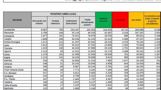 In Italia 32.961 nuovi contagi e 623 morti. Superato il milione di casi