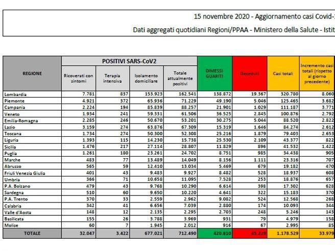 In Italia  33.979 nuovi casi e 546 vittime, +116 pazienti in intensiva.  Da inizio epidemia 45 mila morti