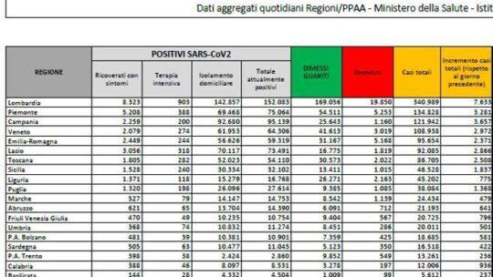 In Italia 34.283 nuovi casi e 753 morti. Il tasso di positività scende al 14,6%:   il bollettino di oggi