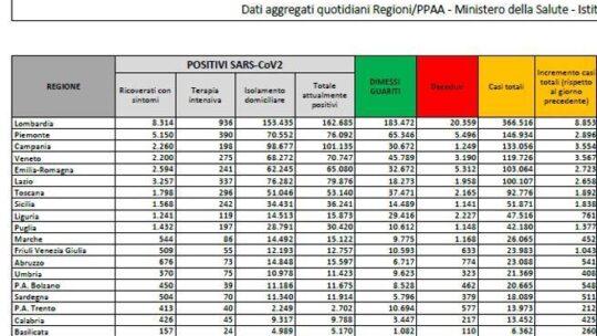 In Italia 34.767 nuovi casi e 692 morti: tasso di positività al 15%
