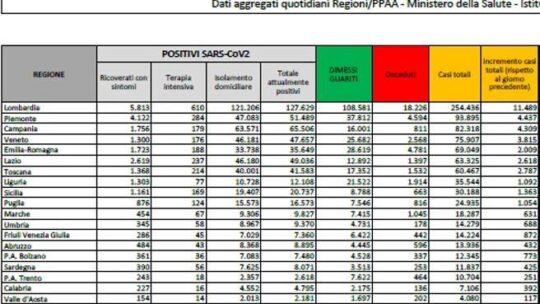 In Italia  39.811 nuovi casi e 425 morti nelle ultime 24 ore