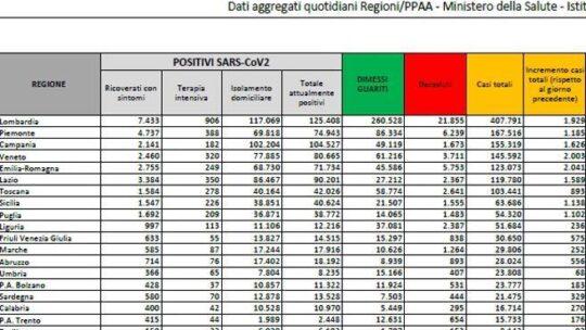 In Italia calano i nuovi casi:  16.377 (ma su 130 mila tamponi), i morti sono  672. Risale  tasso di positività
