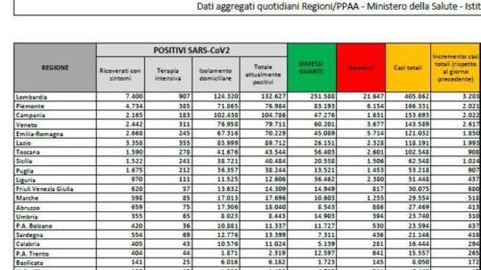 In Italia calano  i nuovi casi e le vittime: 20.648 positivi  e 541 morti. Stabile il tasso di positività