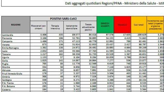 In Italia calano i nuovi  casi: sono  22.253 (ma con circa 135 mila tamponi). I morti     233 Bollettino