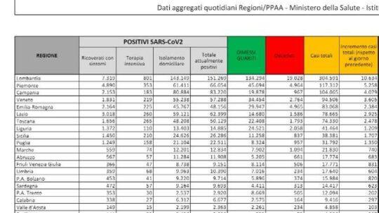 Record di contagi in Italia: 40.902 nuovi casi e 550 morti. Il tasso di positività è   al 16%  Il bollettino