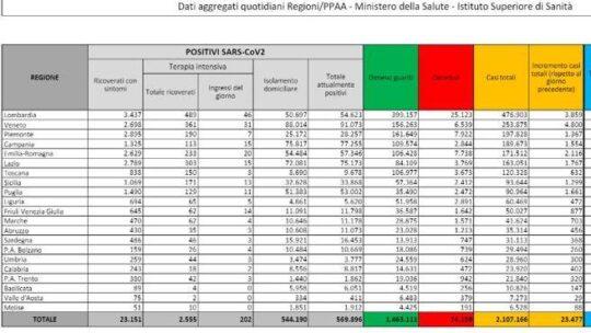 Coronavirus in Italia, il bollettino di oggi 31 dicembre: 23.477 casi e 555 morti