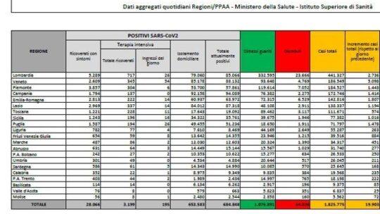 Il bollettino di oggi: registrati 19.903 nuovi casi e 649 morti. Il tasso di positività risale al 10,1%