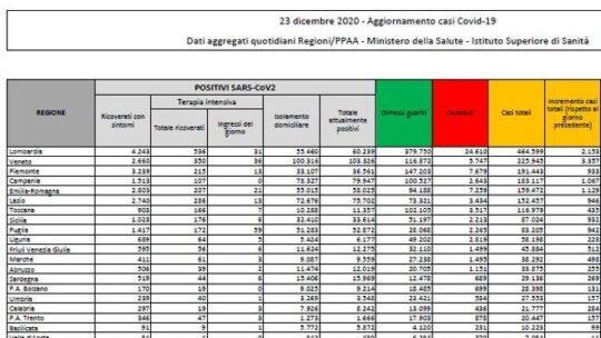 In Italia 14.522 nuovi casi e 553 morti. Superate le 70 mila vittime dall'inizio della pandemia