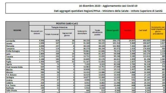 In Italia 17.572 nuovi casi e 680 morti. Tasso di positività a 8,8% (con quasi 200 mila tamponi)