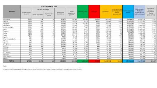 In Italia  17.938 nuovi casi in 24 ore. Calano i decessi (484), risale tasso di positività (11,7%)  Il bollettino