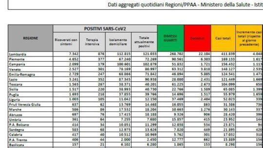 In Italia 19.350 nuovi casi e 785 morti in 24 ore Il bollettino