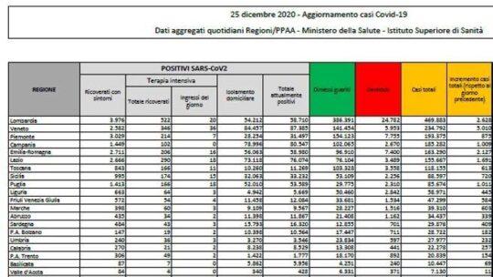 Tornano a salire i dati  in Italia: 19.037 nuovi casi, positività al 12,5%. I morti sono  459