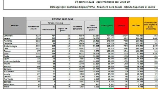 Bollettino:  10.800 nuovi casi e 348 morti. Tasso di positività al 13,8%