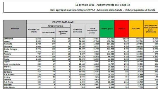 In Italia 12.532 nuovi casi e 448 morti.  Il tasso di positività al 13,7%: il bollettino di oggi