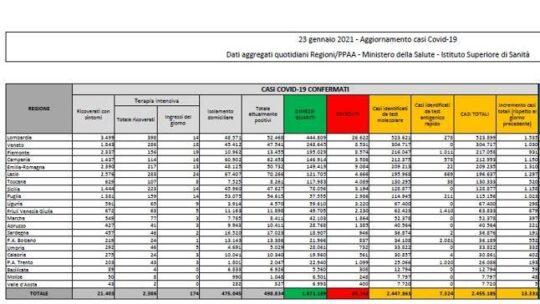 In Italia 13.331 nuovi casi e 488 morti. Il tasso di positività scende al 4,6%   Il bollettino