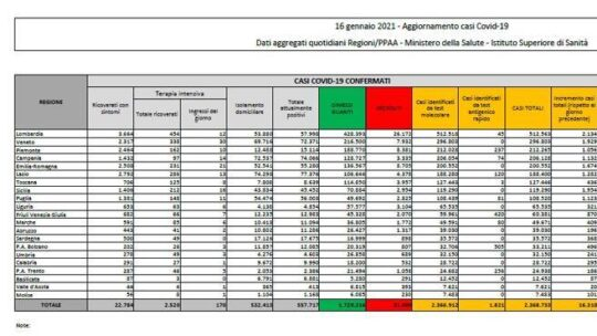 In Italia 16.310 nuovi casi e 475 morti. Il tasso di positività è al 6% (per effetto dei tamponi rapidi)